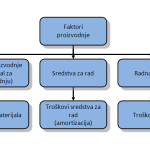 AGROEKONOMIST - Ekonomika - troškovi faktora proizvodnje