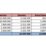 AGROEKONOMIST - Ekonomika - Amortizacija 2